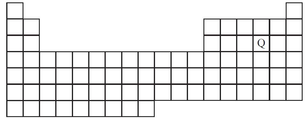 Soal Un Kimia Sma Konfigurasi Elektron Download Soal