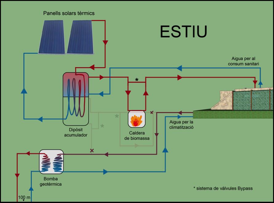 Projecte d 39 un habitatge autosuficient i sostenible 7 for Plaques solars termiques