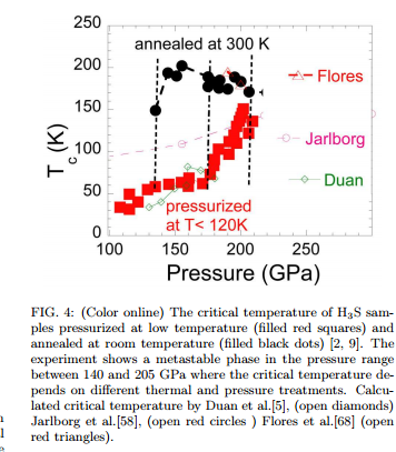 Superconducting At 70 Degrees Celsius Seems To Be