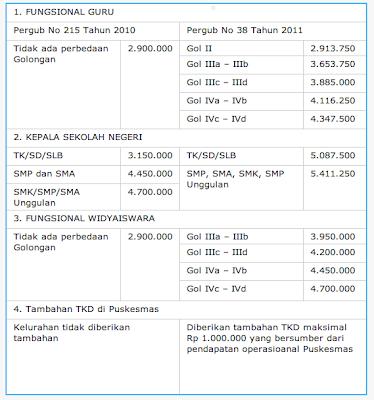 Tunjangan Kinerja Daerah DKI Jakarta