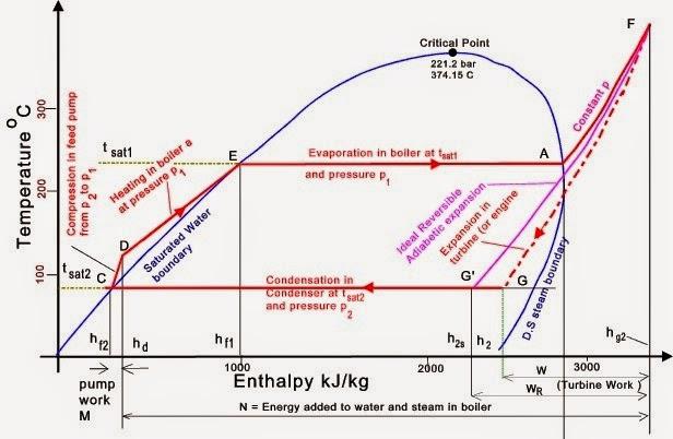 Termodinamika novianty sukma jayas blog sistem tenaga uap ketika sebuah turbin efisien digunakan diagram t s mulai mirip dengan siklus carnot perbedaan utama adalah bahwa penambahan panas dalam boiler dan ccuart Gallery