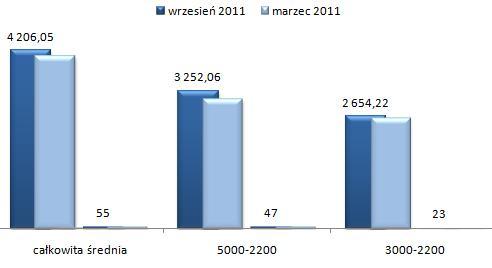 ceny wynajmu mieszkań Bielany Warszawa, czteropokojowe i większe mieszkania