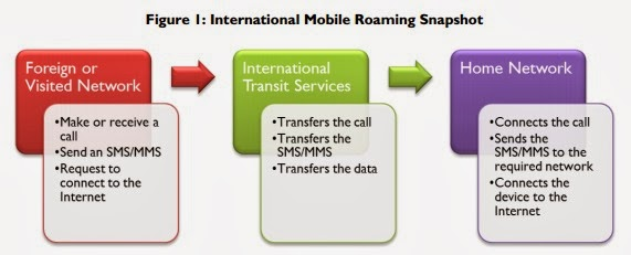 customer switching behaviour for mobile networks Influences on consumer behavior for mobile  from other cellular networks and also  most influencing consumer behaviour in choosing mobile.
