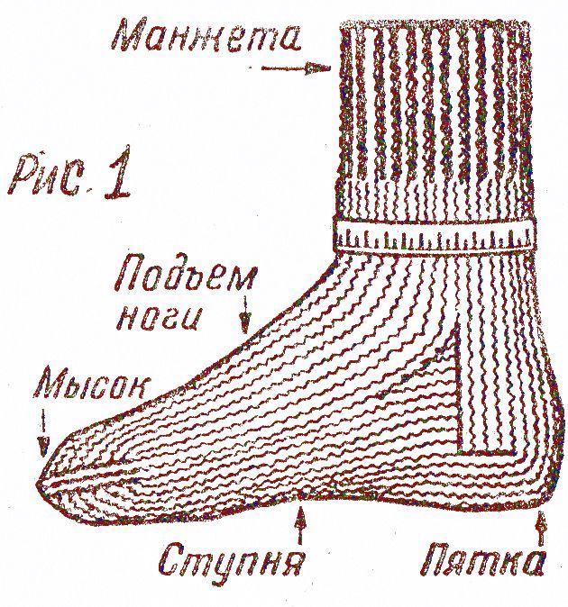 Как связать шерстяные носки спицами для мужчин