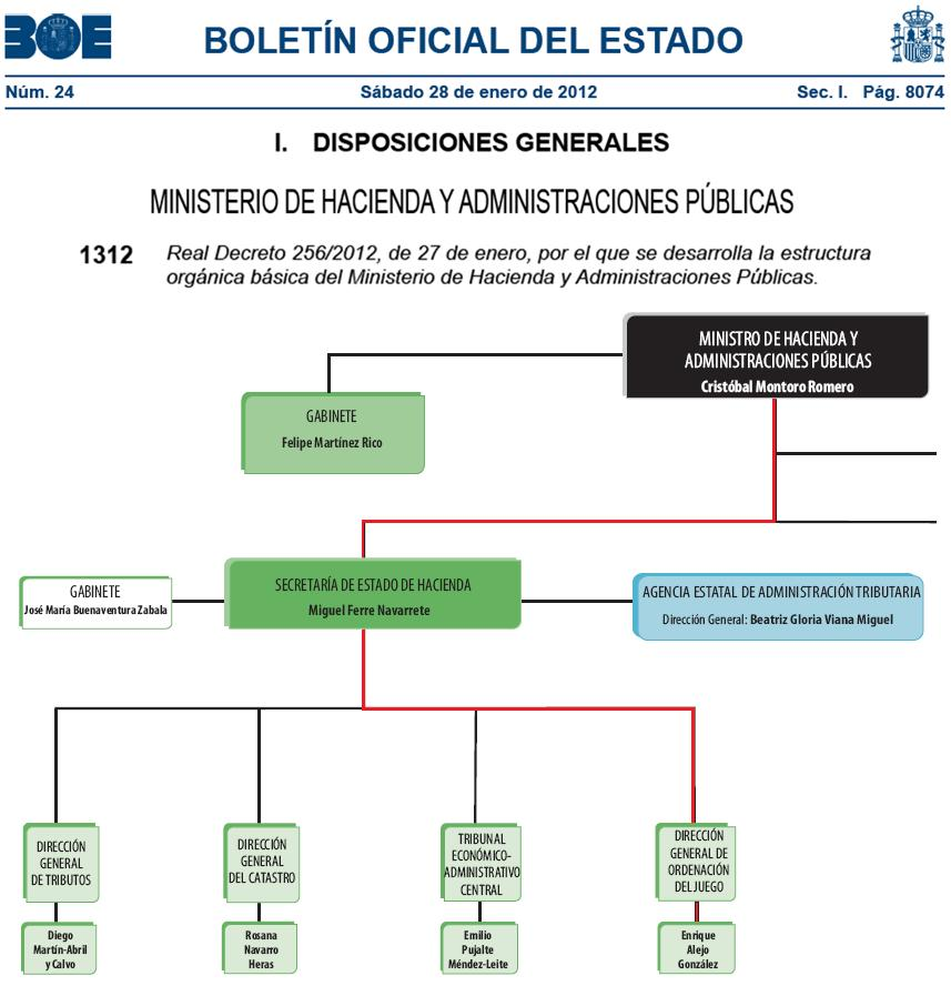 El blog de laura guillot la direcci n de ordenaci n del for Estructura organica del ministerio del interior