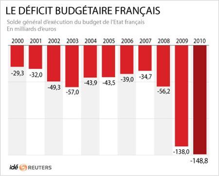 LE-DEFICIT-BUDGETAIRE-FRANCAIS