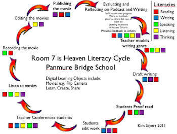 Room 7 Literacy Cycle