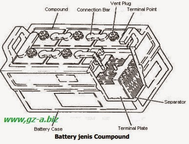 Battery tipe compound