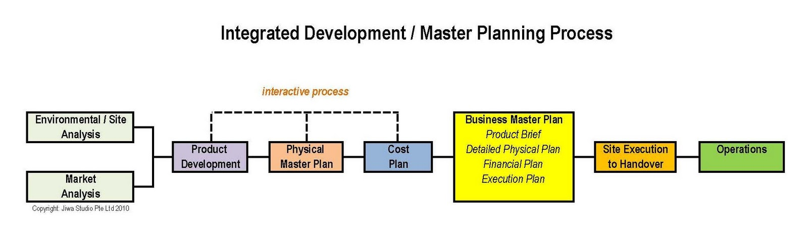 Jiwa Development Planning Architecture 17 2 Integrated Master Planning For Destination