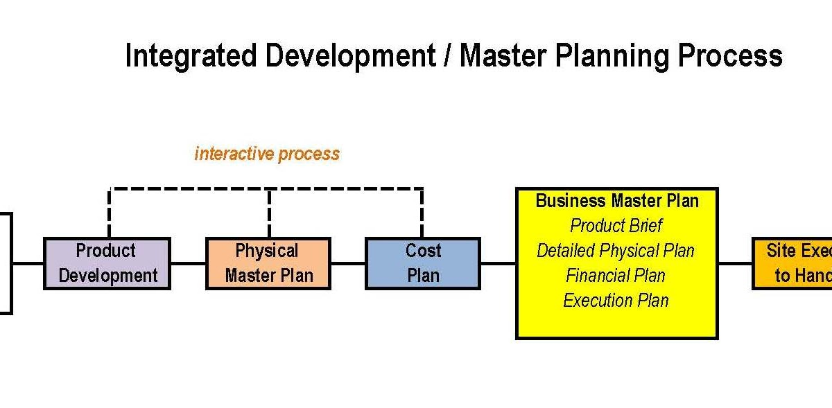 integrated product development concepts When this methodology is implemented at an early stage during product and process design, the design scope of the integrated product and process development environment shown as well in fig 2 is then reduced beneficially.