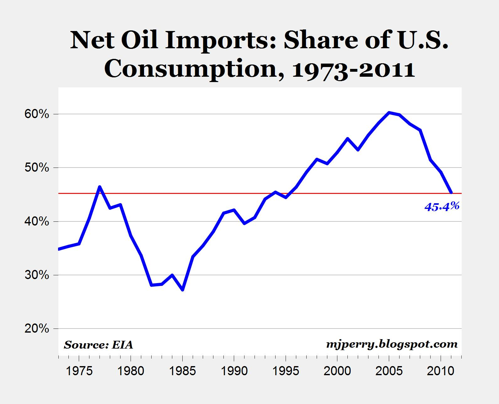 New U.S. Top Export: Oil