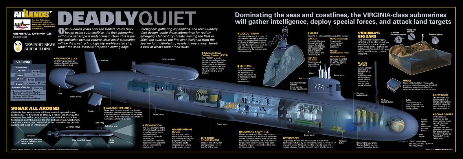 Submarine Matters: Australia's Future Submarine - Virginia ...