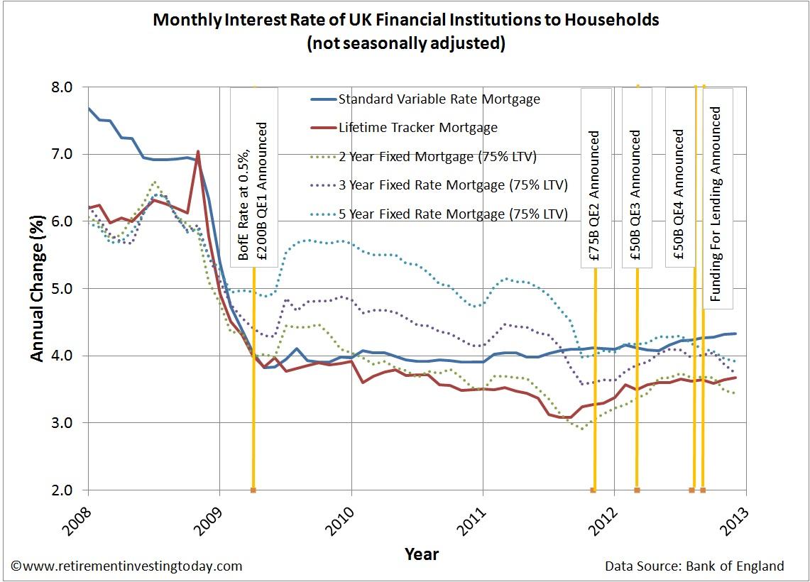 UK Mortgage Interest Rates