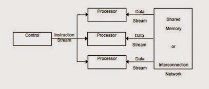 SIMD ( Single Instruction Stream, Multiple Data Stream )