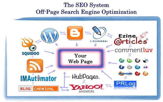 off-site SEO strategy