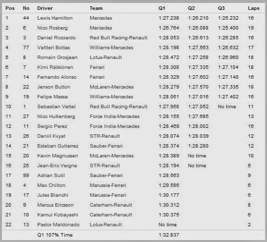 Hasil Kualifikasi Formula 1 2014 Catalunya Spanyol