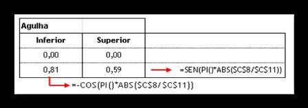 Excel, Gráfico, velocímetro