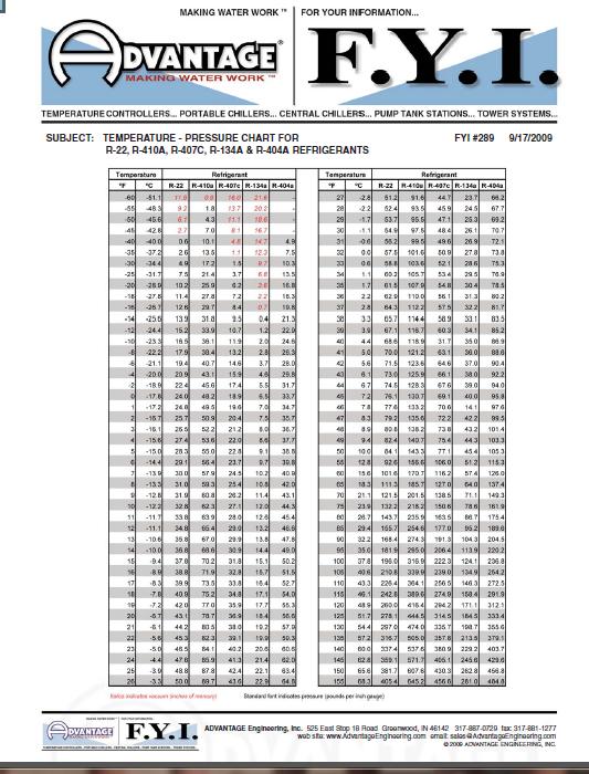 Refrigeration: Refrigeration Chart