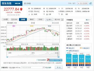 中国株コバンザメ投資 香港ハンセン指数20130306