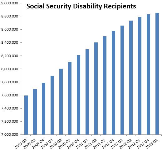 Social+Security+Disability+Statistics.pn