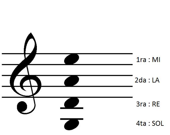 como leer partituras para: