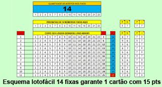 Esquema utilizando 14 fixos garante 1 cartão com 15 pontos