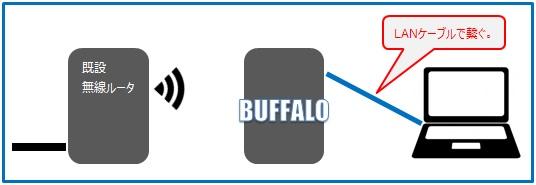 PCとWBモードのBUFFALOルータを一時的にLANケーブルで接続