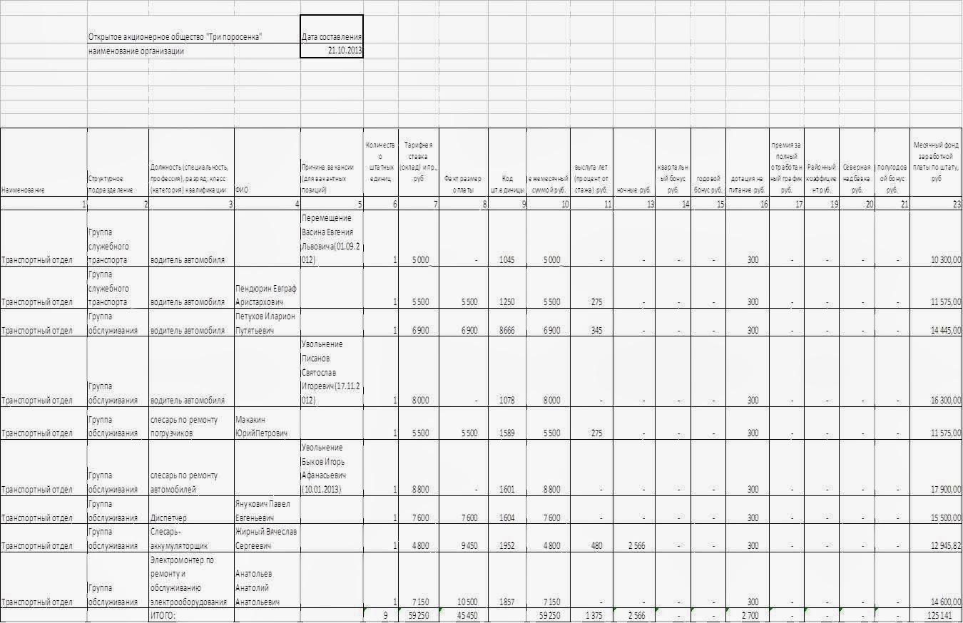 отчет по штатной расстановке образец