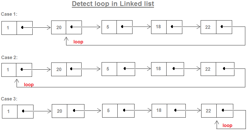Find start node of loop in linked list in Java | JavaByPatel
