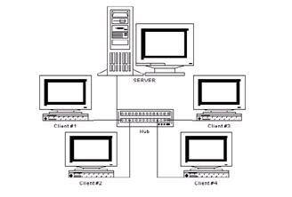 Macam Macam Jaringan Komputer, Arti Jaringan Komputer, Pengertian Komputer