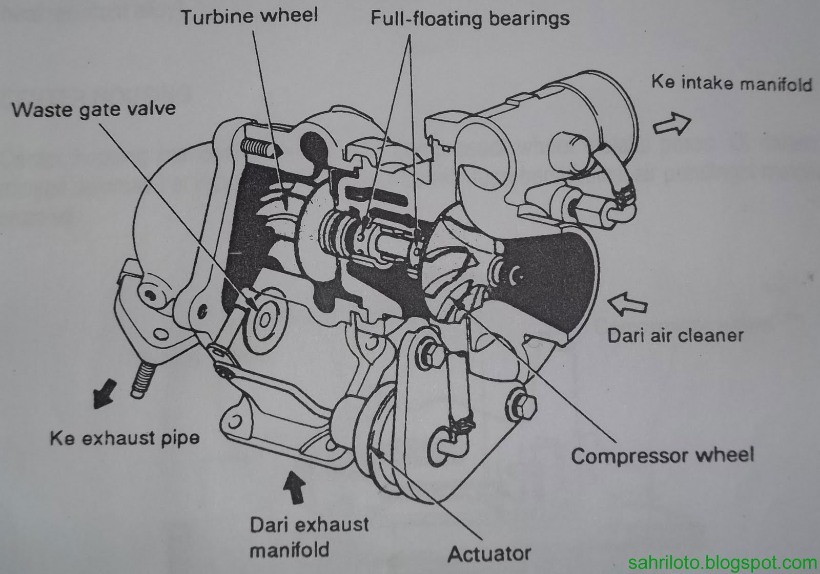 komponen dari turbocharger turbine housing compressor housing center