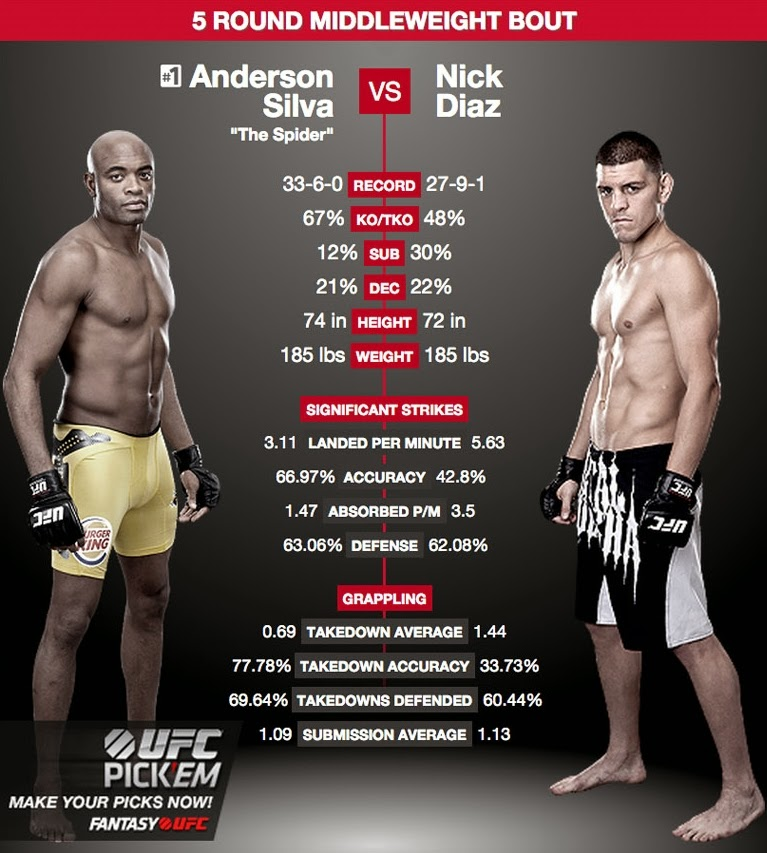 Imagen de la ficha técnica de Anderson Silva vs Nick Díaz, UFC 183