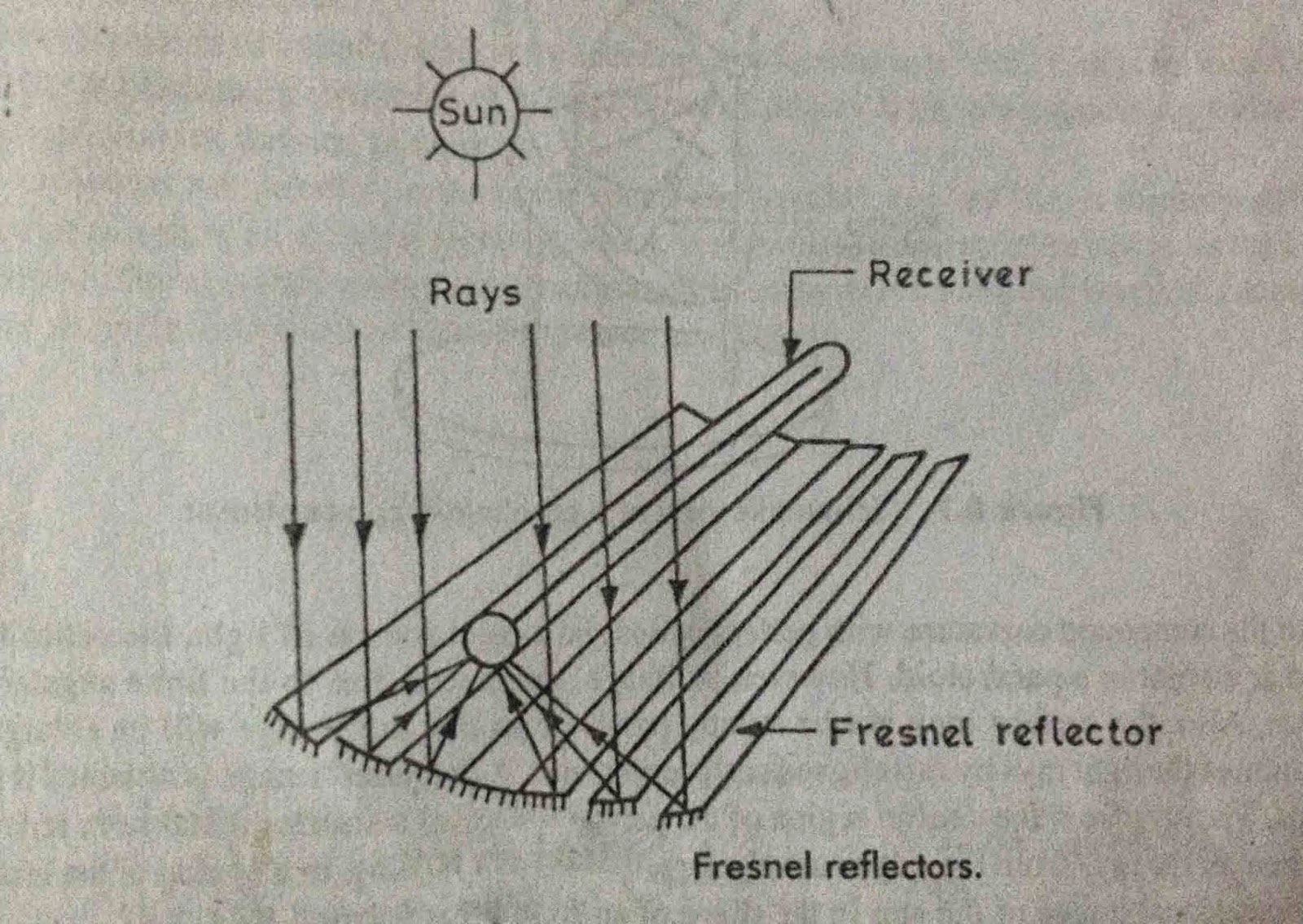 Linear Fresnel reflector Construction and Working Principle