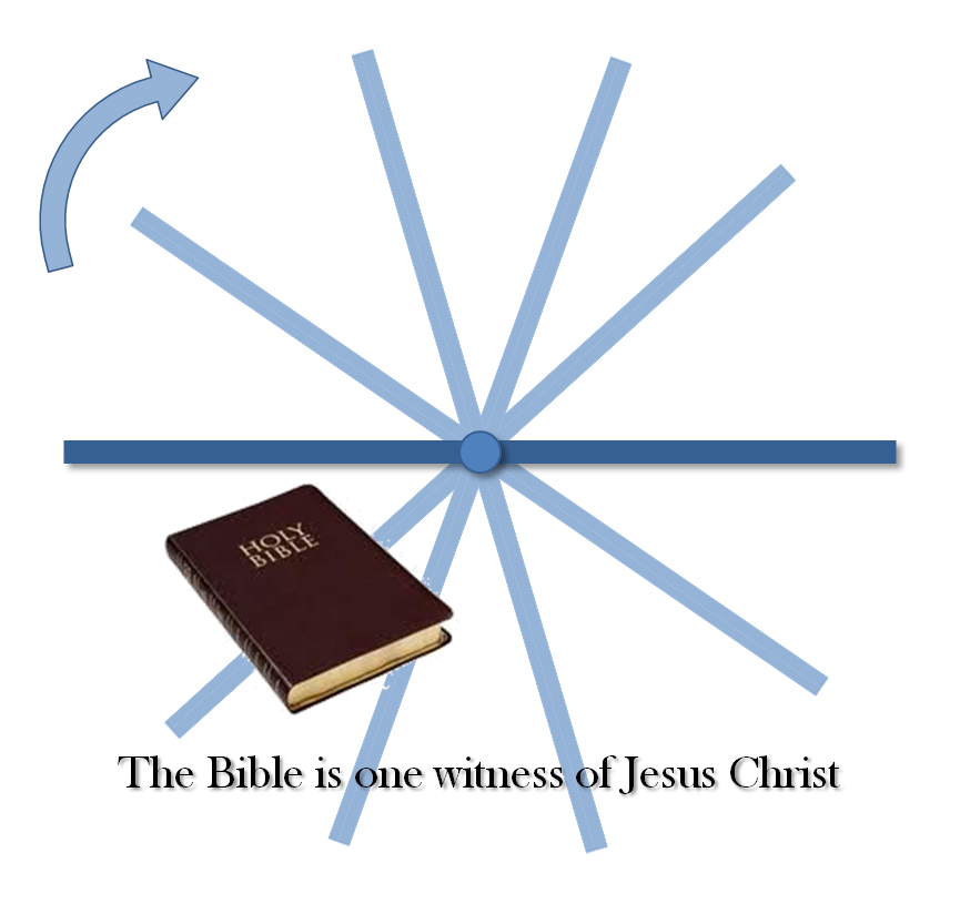 Life colloquy the book of mormona book from god lines drawn through that point represent different interpretations of the bible and that each of those interpretations represents a different church malvernweather Choice Image