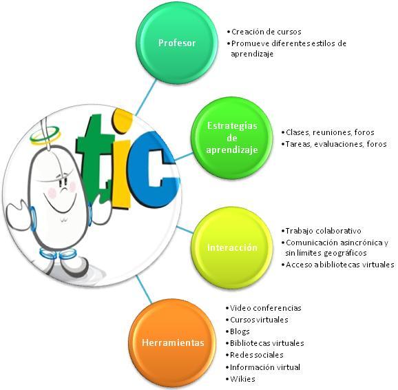 Innovación de la docencia universitaria a través del uso de las TIC