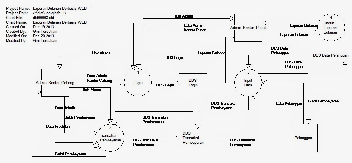 Tutorial kampus kumpulan tutorial data flow diagram website yang diusulkan untuk pengembangan sistem yang akan dirancang dengan mengacu kepada diagram konteks atau merupakan pengembangan ccuart Choice Image