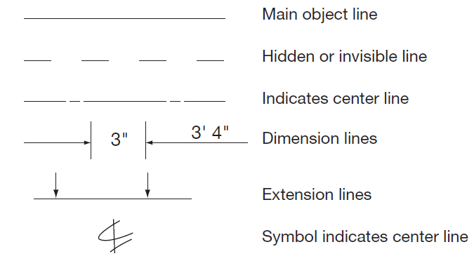 Rtc Cab Architectural Drawing Symbols