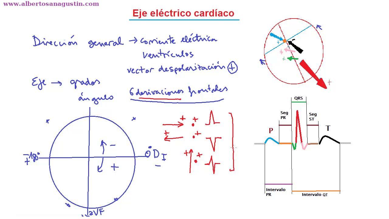 Eje eléctrico cardíaco. Cálculo en el electrocardiograma