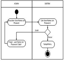 Sistem pendukung keputusan pemilihan mutu dengan metode certainty alur kegiatan admin dimulai melakukan sistem pendukung keputusan mutu keramik kegiatan login admin dapat dilihat pada gambar dibawah ini ccuart Image collections