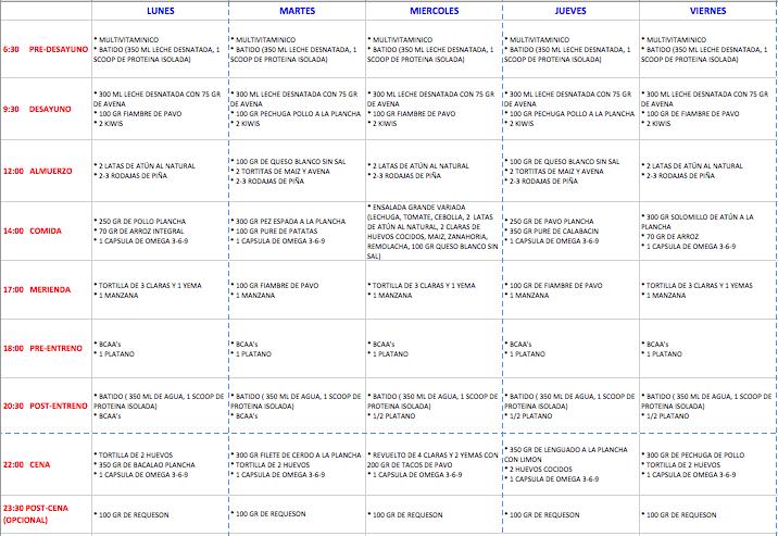 Rutinasbodyfitness dieta definicion for Dieta definicion