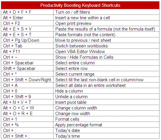 excel specific keyboard shortcuts Critical keyboard shortcuts – excel for mac (2008 & 2011) wall st training  recommends excel for windows due to keyboard shortcut compatibility issues.