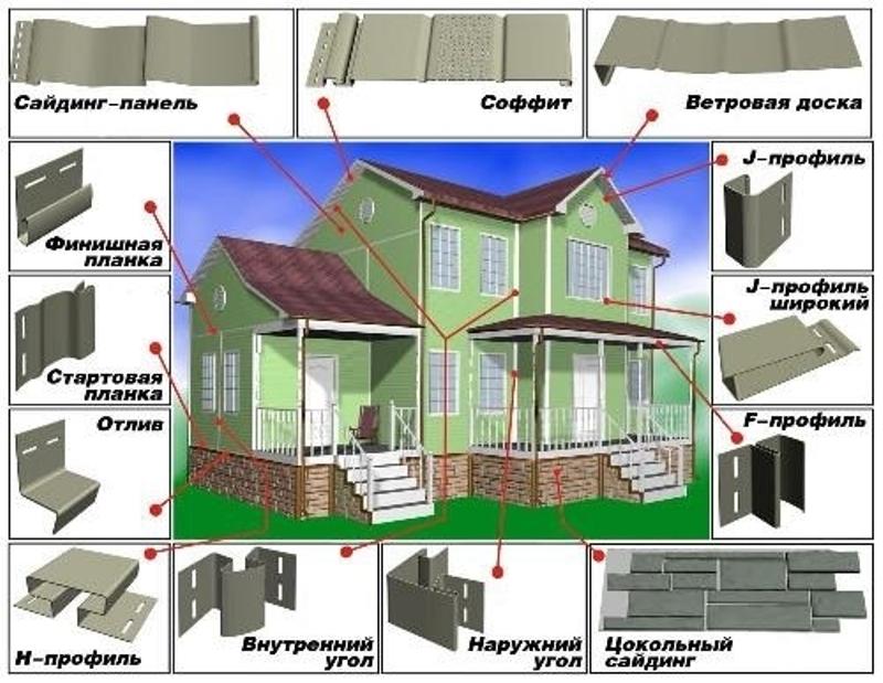 Идеи вашего дома: технология обшивки дома сайдинговыми па....