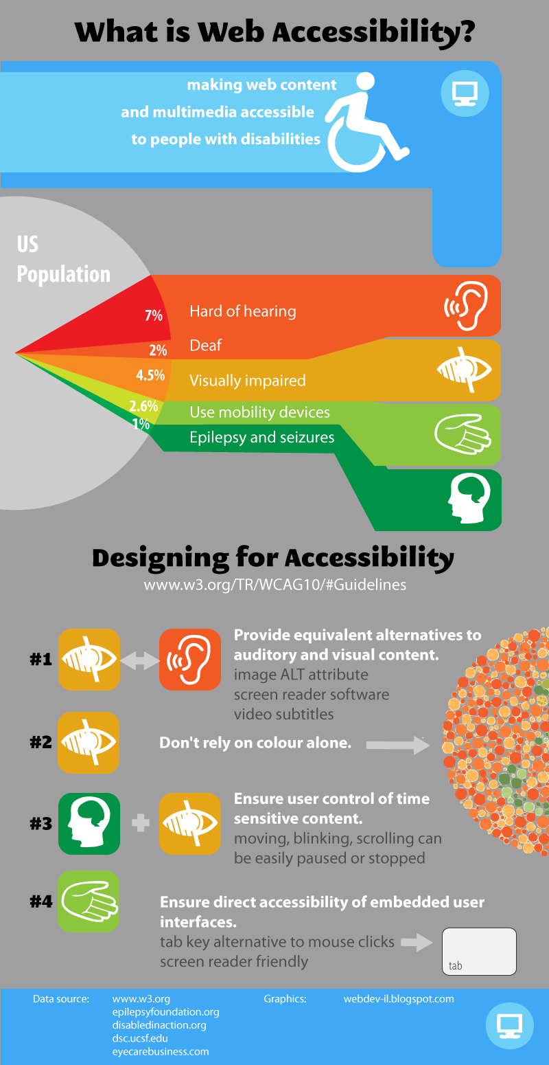 Webdev Il What Is Web Accessibility How To Make Web