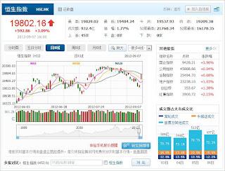 中国株コバンザメ投資 香港ハンセン指数0907