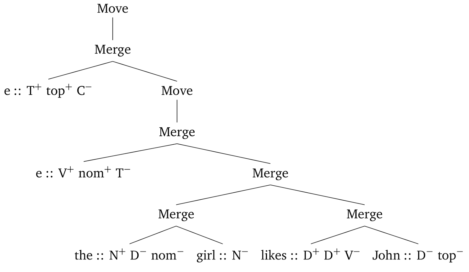 Faculty of Language: Derivation Trees: Syntacticians' Best Friend?