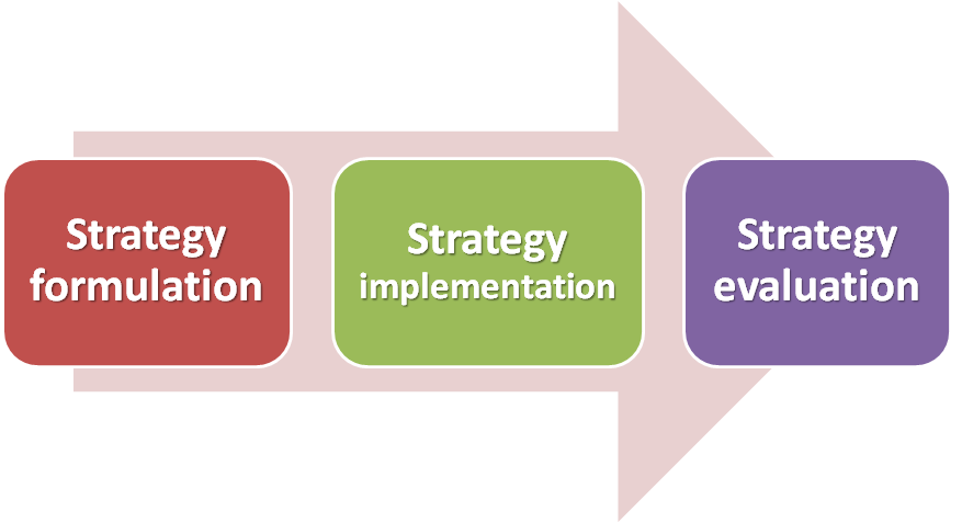 strategic formulation Strategy formulation and strategy implementation are the two most important phases of strategic management process strategy formulation means crafting a combination of strategies and picking out the best one to achieve the organizational goals and objectives and thereby reaching the vision of the organization.
