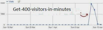 How To Get 400 Visitors To Your Blog/Website In Minuters.