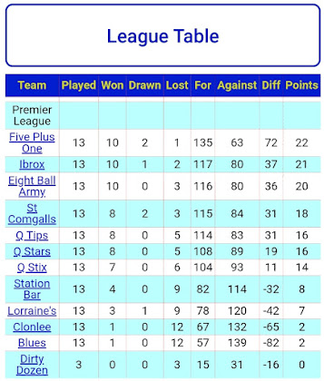 LEAGUE TABLE 21st FEBRUARY