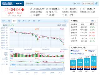 中国株コバンザメ投資 香港ハンセン指数20150825