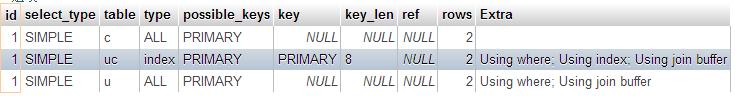 解釋MySQL語法效能:撈取留言資料